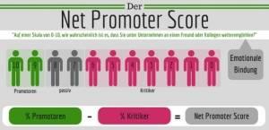net-promoter-score marktforschung wien
